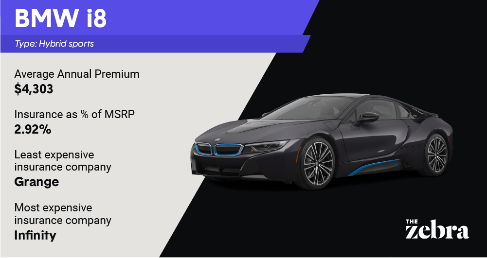 most_expensive_BMWi